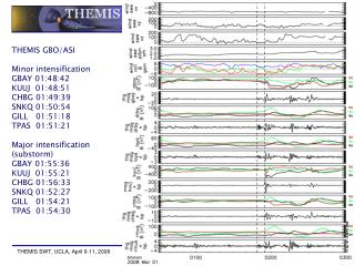 THEMIS GBO/ASI Minor intensification GBAY 01:48:42  KUUJ  01:48:51  CHBG 01:49:39  SNKQ 01:50:54