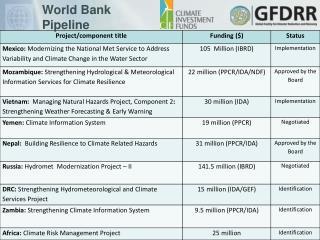 World Bank Pipeline