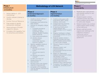 Sense making of   LCN methodology Confirm network's interest to develop Confirm Terms of Reference