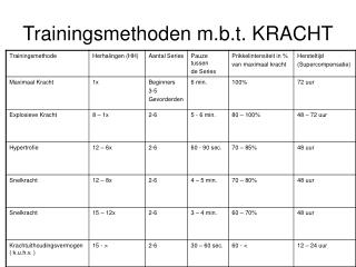 Trainingsmethoden m.b.t. KRACHT
