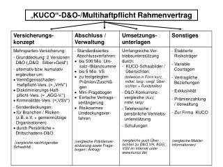 """ KUCO""-D&O-/Multihaftpflicht Rahmenvertrag"