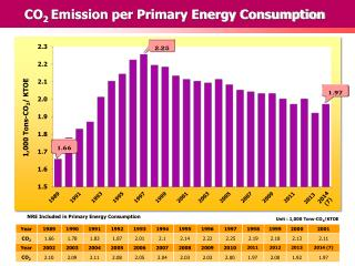 CO 2 Emission per Primary Energy Consumption