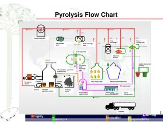 Pyrolysis Flow Chart