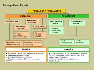 Demografía en España