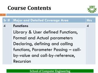 Functions  Parameter Passing