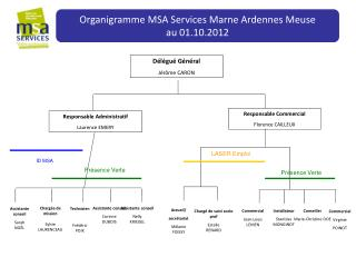 Organigramme MSA Services Marne Ardennes Meuse au 01.10.2012