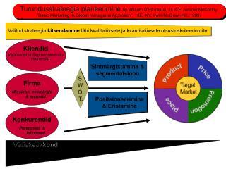 Kliendid Vajadused ja Segmenteerimise elemendid