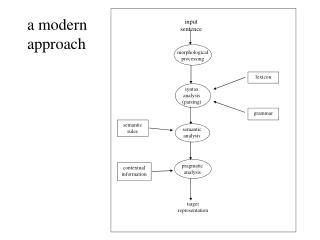 a modern approach