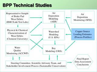 Copper Source  Loading Estimates  (Process Profiles)