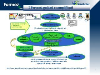 I Percorsi guidati e semplificati