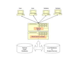 Remote Public Databases