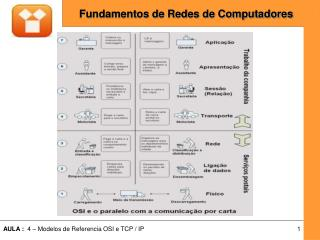 Agenda Aula 4:  Modelos de Refer�ncia  OSI  TCP/IP  OSI x TCP/IP