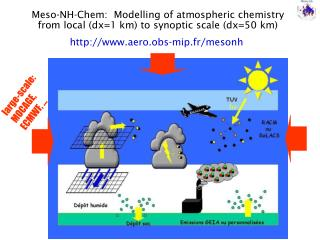 Meso-NH-Chem:  Modelling of atmospheric chemistry