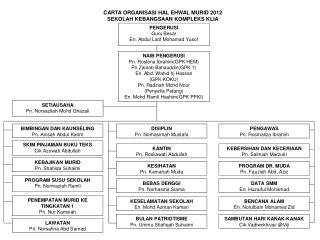 SETIAUSAHA Pn. Norsazilah Mohd Ghazali