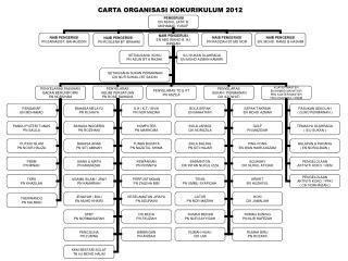 CARTA ORGANISASI KOKURIKULUM 2012