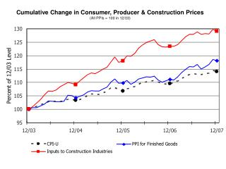 Cumulative Change in Consumer, Producer & Construction Prices (All PPIs = 100 in 12/03)