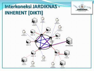Interkoneksi  JARDIKNAS - INHERENT [DIKTI]