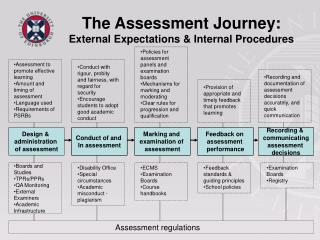 The Assessment Journey: External Expectations & Internal Procedures