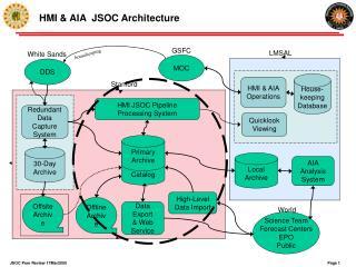 HMI & AIA  JSOC Architecture