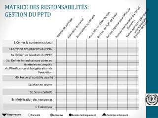 MATRICE DES RESPONSABILITÉS: GESTION DU PPTD