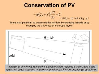 Conservation of PV