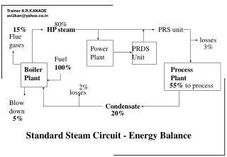 Standard Steam Circuit - Energy Balance