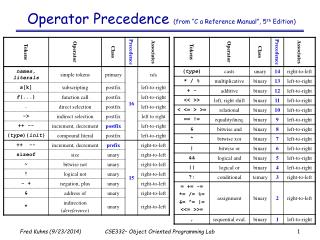 """Operator Precedence  (from """"C a Reference Manual"""", 5 th  Edition)"""