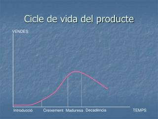 Cicle de vida del producte