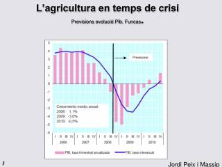 L'agricultura en temps de crisi Previsions evolució  Pib .  Funcas .