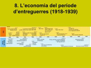 8. L'economia del període d'entreguerres (1918-1939)