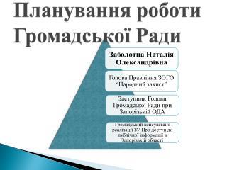 Плану вання  роботи Громадської Ради