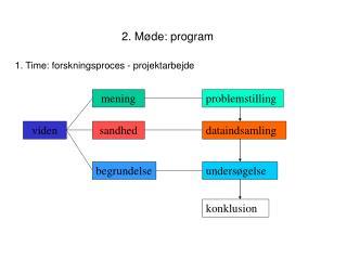2. Møde: program