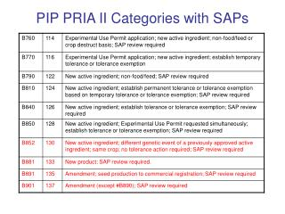 PIP PRIA II Categories with SAPs