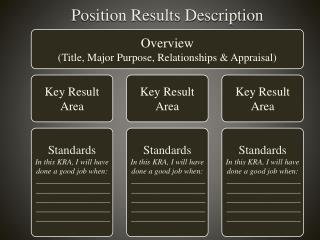 Position Results Description