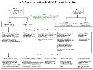 Le SAP parmi le syst�me de s�curit� alimentaire au Mali