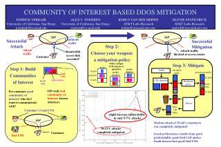COMMUNITY OF INTEREST BASED DDOS MITIGATION