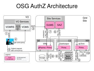 OSG AuthZ Architecture