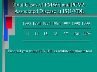 Total Cases of PMWS and PCV2-Associated Disease at ISU-VDL
