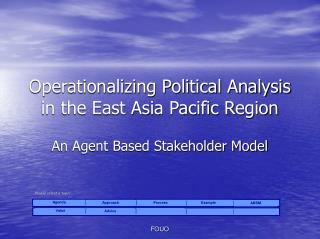 Operationalizing Political Analysis in the East Asia Pacific Region
