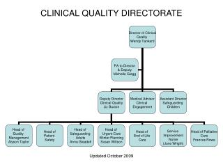 CLINICAL QUALITY DIRECTORATE