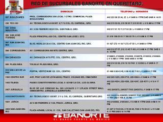 RED DE SUCURSALES BANORTE EN QUERETARO.