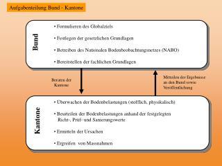 Aufgabenteilung Bund - Kantone