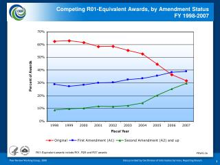 Competing R01-Equivalent Awards, by Amendment Status  FY 1998-2007