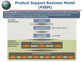 Product Support Business Model (PSBM)