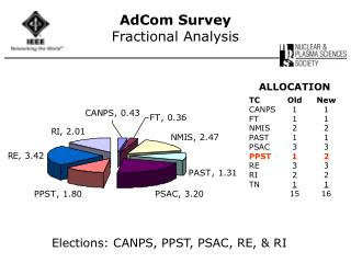AdCom Survey Fractional Analysis