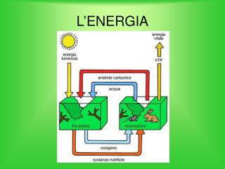 L'ENERGIA