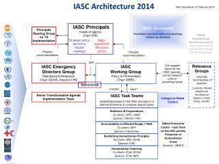 IASC Principals heads of agency Chair:  ERC