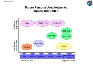Future Personal Area Networks ZigBee and UWB ?