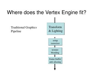 Where does the Vertex Engine fit?