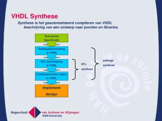 VHDL Synthese